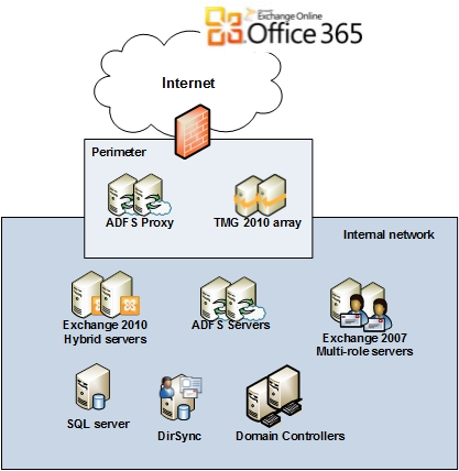 how to find file containing office 365 activation