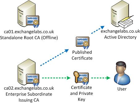 client server diagram visio enterprise architecture configuring certificate based authentication for exchange perimeter network exchange server diagram #10
