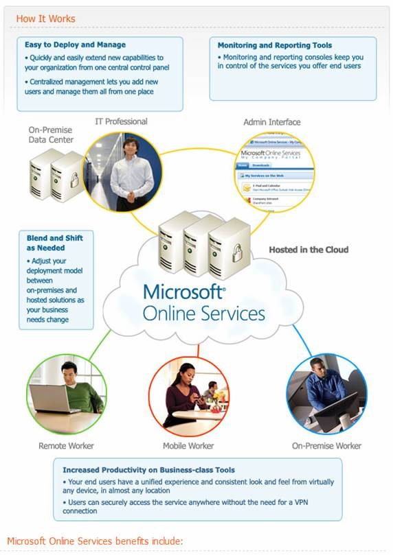 ... of the Microsoft Online Services (MSOL