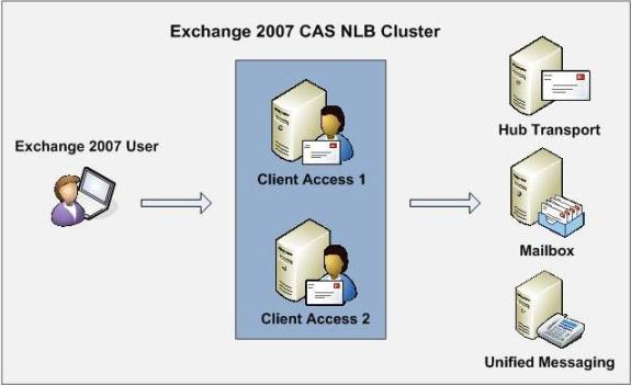 Figure 1.1: load-balanced exchange 2007 client access server topology