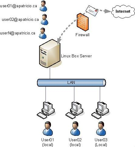 how to create mail server in linux