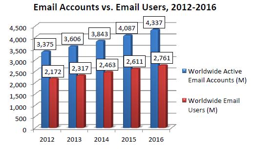 Email Statistics Report, 2012-2016 - TechGenix