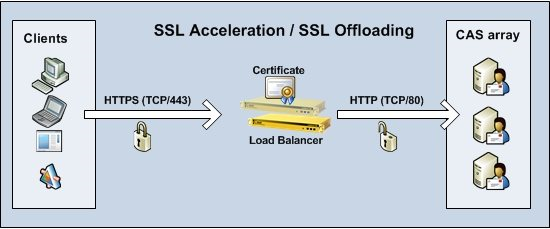 Reverse SSL (aka SSL bridging) on a KEMP LoadMaster